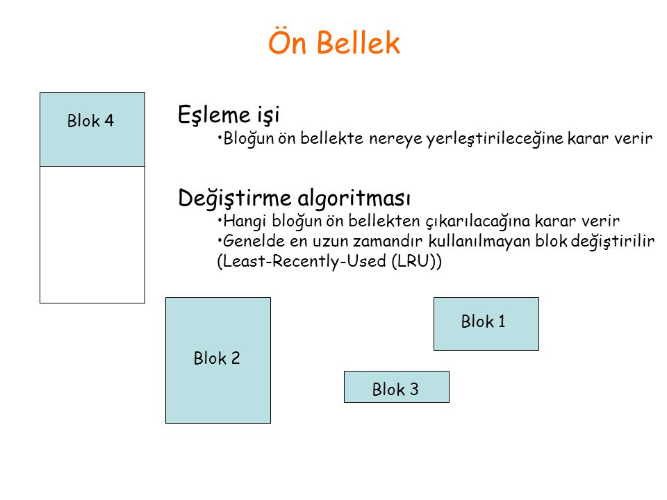 Ön Bellek Eşleme işi Değiştirme algoritması Blok 4