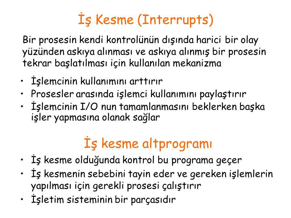 İş Kesme (Interrupts) İş kesme altprogramı