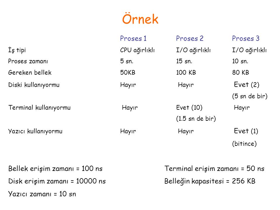 Örnek Proses 1 Proses 2 Proses 3