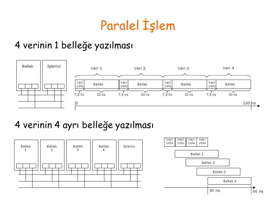 Paralel İşlem 4 verinin 1 belleğe yazılması
