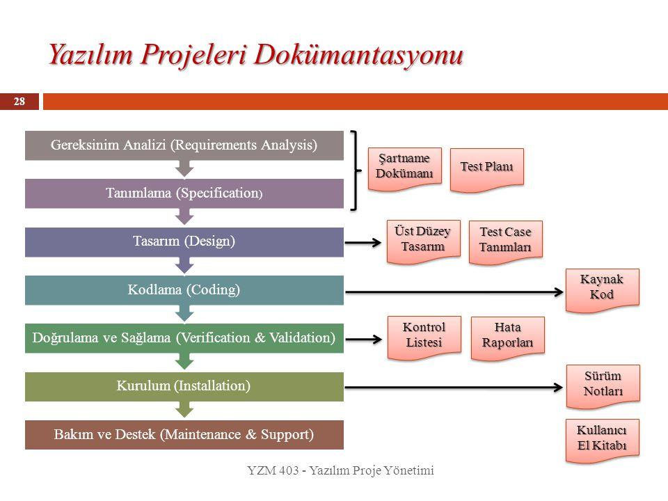 Yazılım Projeleri Dokümantasyonu