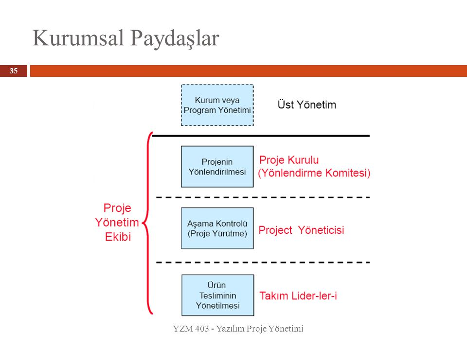 Kurumsal Paydaşlar YZM 403 - Yazılım Proje Yönetimi