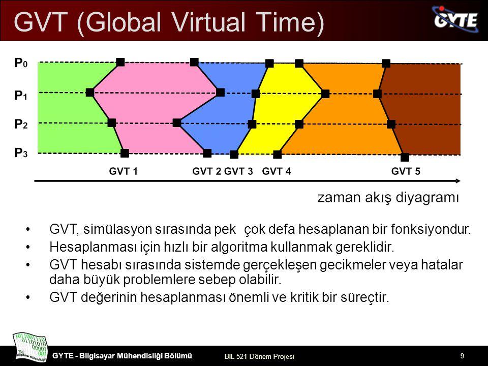 GVT (Global Virtual Time)