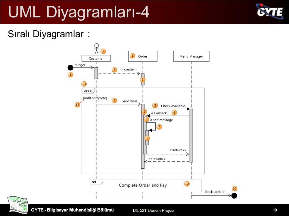 UML Diyagramları-4 Sıralı Diyagramlar :