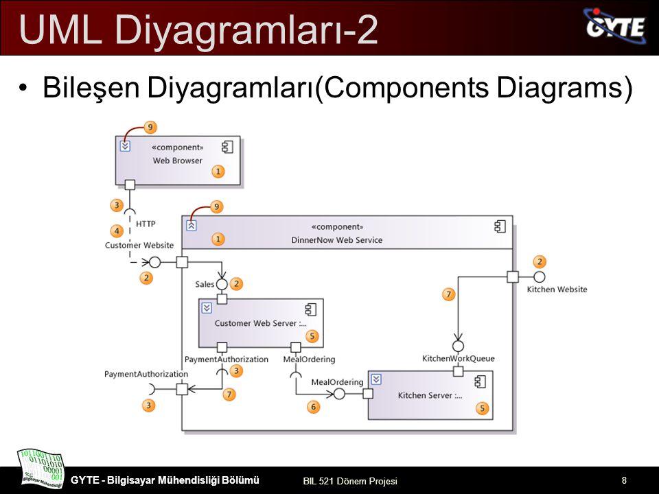 UML Diyagramları-2 Bileşen Diyagramları(Components Diagrams)