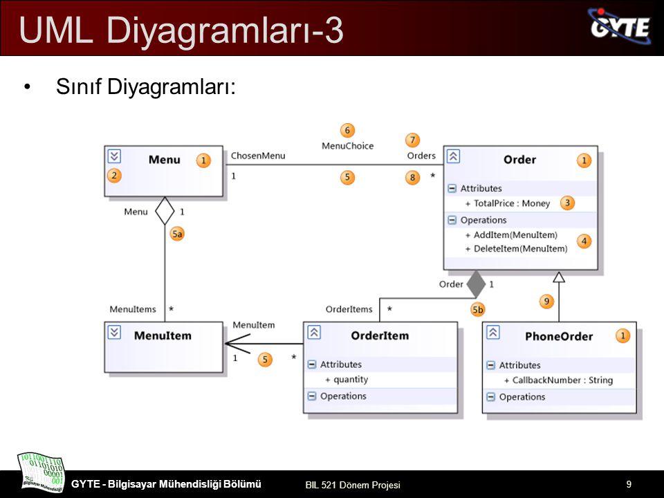 UML Diyagramları-3 Sınıf Diyagramları: