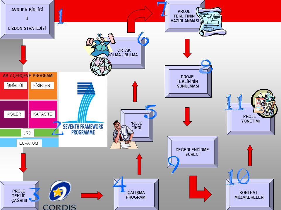 1- Avrupa komisyonu: Amaçları & ihtiyaçları  Lizbon Stratejisi