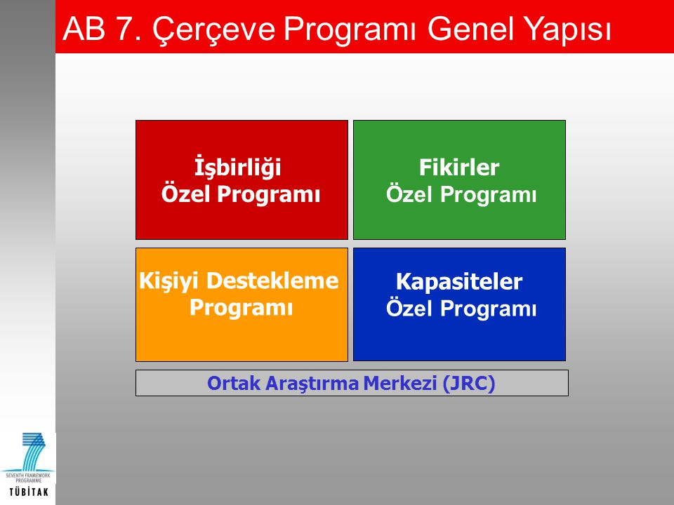 AB 7. Çerçeve Programı Genel Yapısı