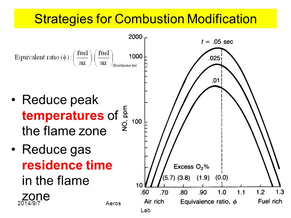 Strategies for Combustion Modification