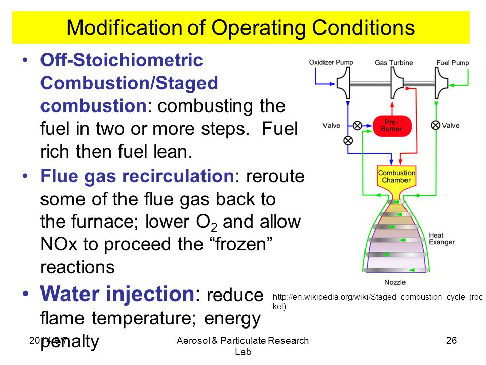 Modification of Operating Conditions