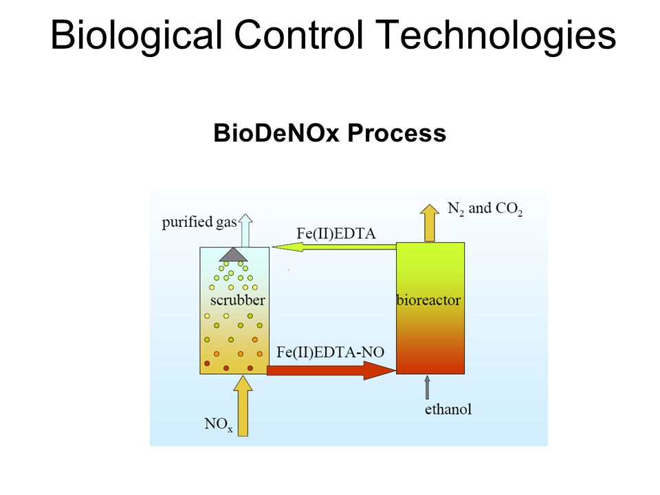 Biological Control Technologies