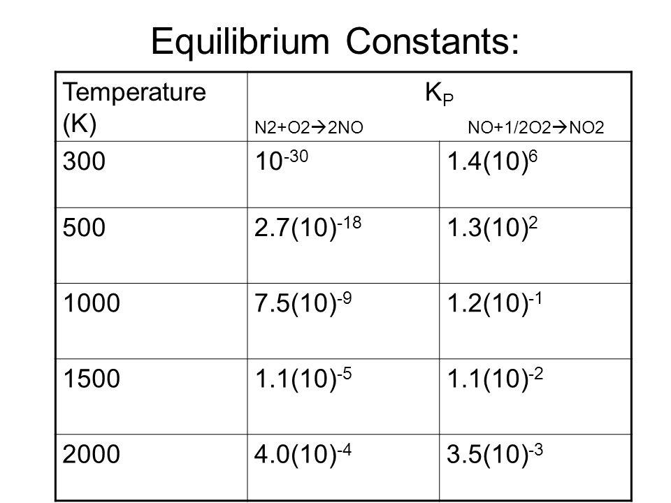 Equilibrium Constants: