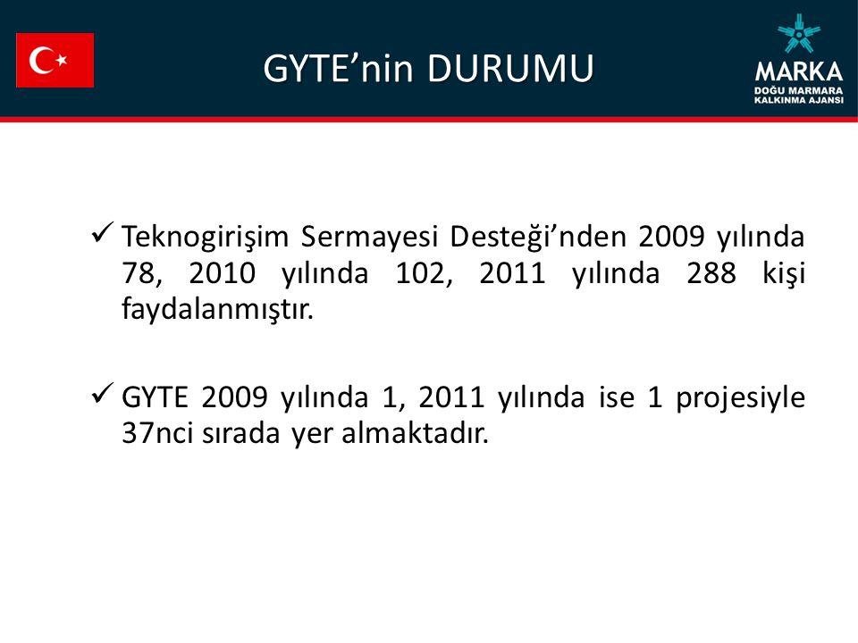GYTE'nin DURUMU Teknogirişim Sermayesi Desteği'nden 2009 yılında 78, 2010 yılında 102, 2011 yılında 288 kişi faydalanmıştır.