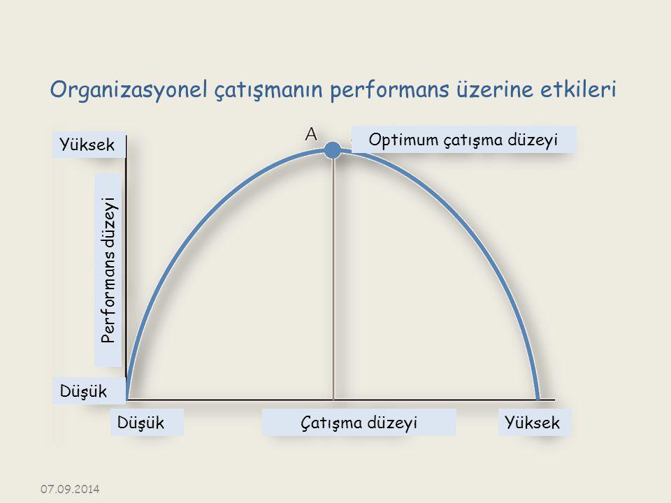 Organizasyonel çatışmanın performans üzerine etkileri