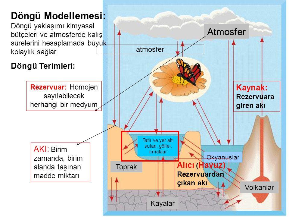 Atmosfer Toprak. Okyanuslar. Volkanlar. Tatlı ve yer altı suları, göller, ırmaklar. Kayalar.