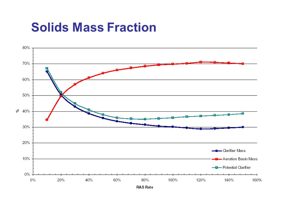 Solids Mass Fraction