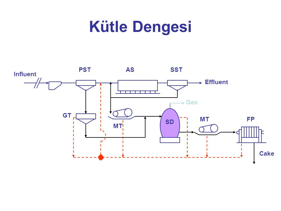 Kütle Dengesi PST SST AS Influent Effluent GT MT SD FP Cake Gas