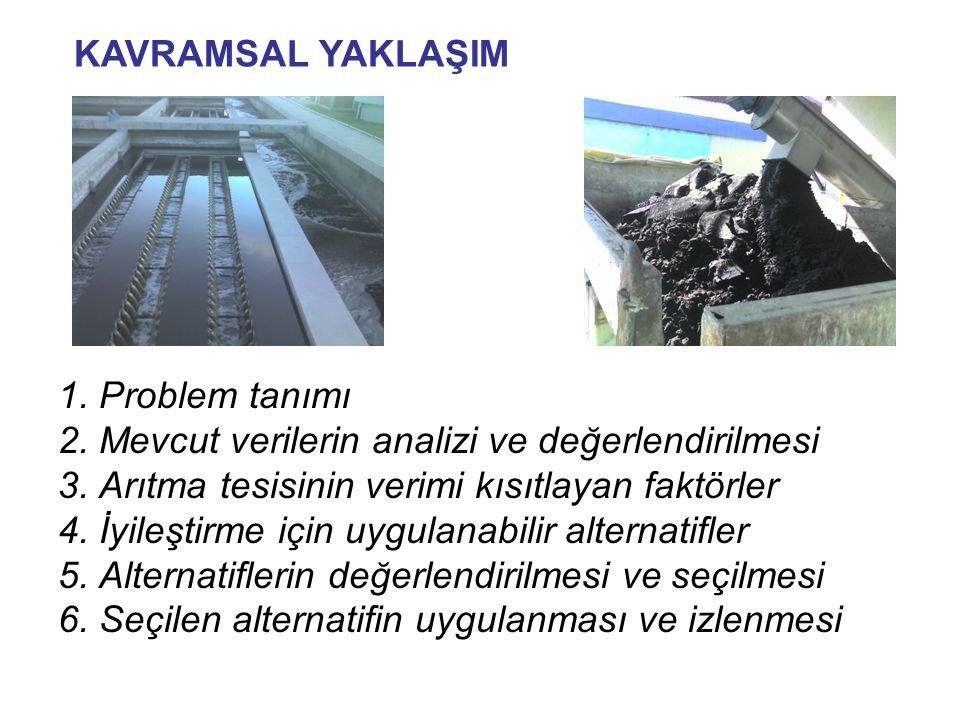 KAVRAMSAL YAKLAŞIM 1. Problem tanımı. 2. Mevcut verilerin analizi ve değerlendirilmesi. 3. Arıtma tesisinin verimi kısıtlayan faktörler.