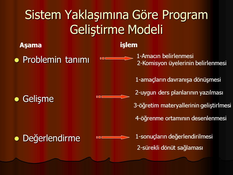 Sistem Yaklaşımına Göre Program Geliştirme Modeli