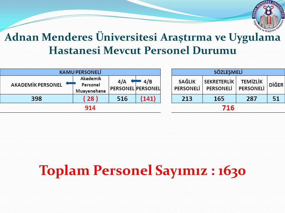 Toplam Personel Sayımız : 1630
