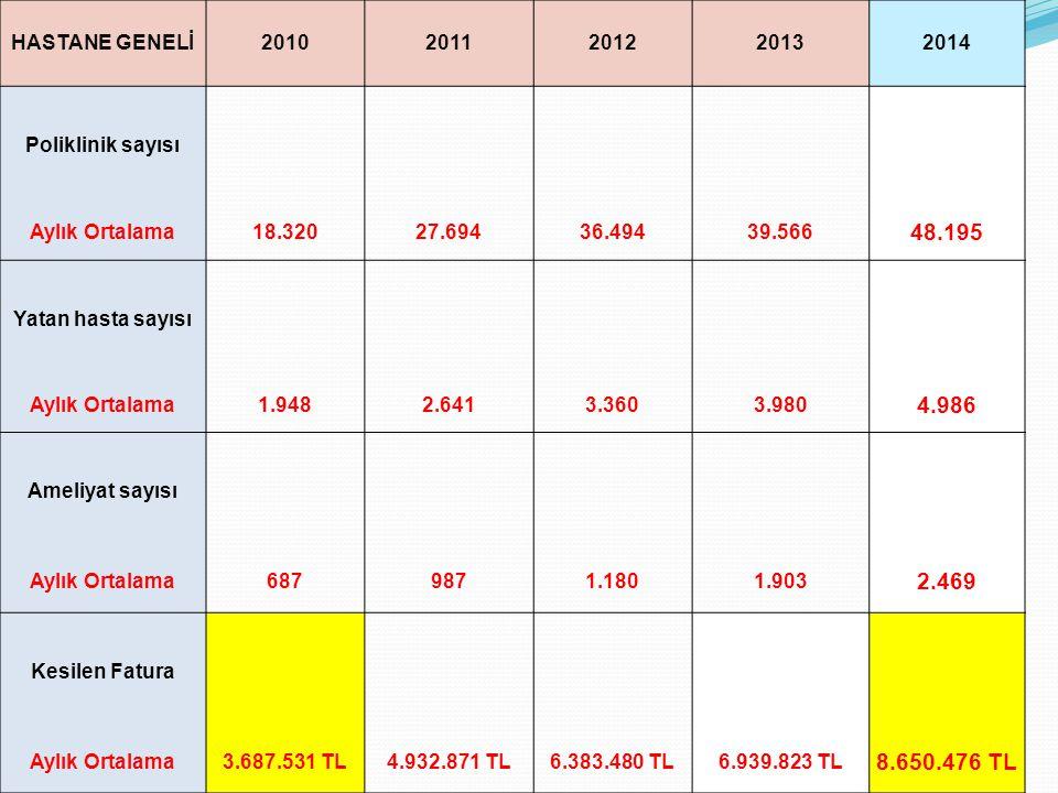HASTANE GENELİ 2010. 2011. 2012. 2013. 2014. Poliklinik sayısı. Aylık Ortalama. 18.320. 27.694.