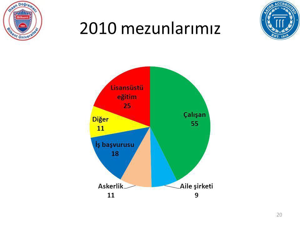 2010 mezunlarımız