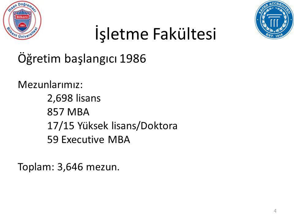 İşletme Fakültesi Öğretim başlangıcı 1986 Mezunlarımız: 2,698 lisans