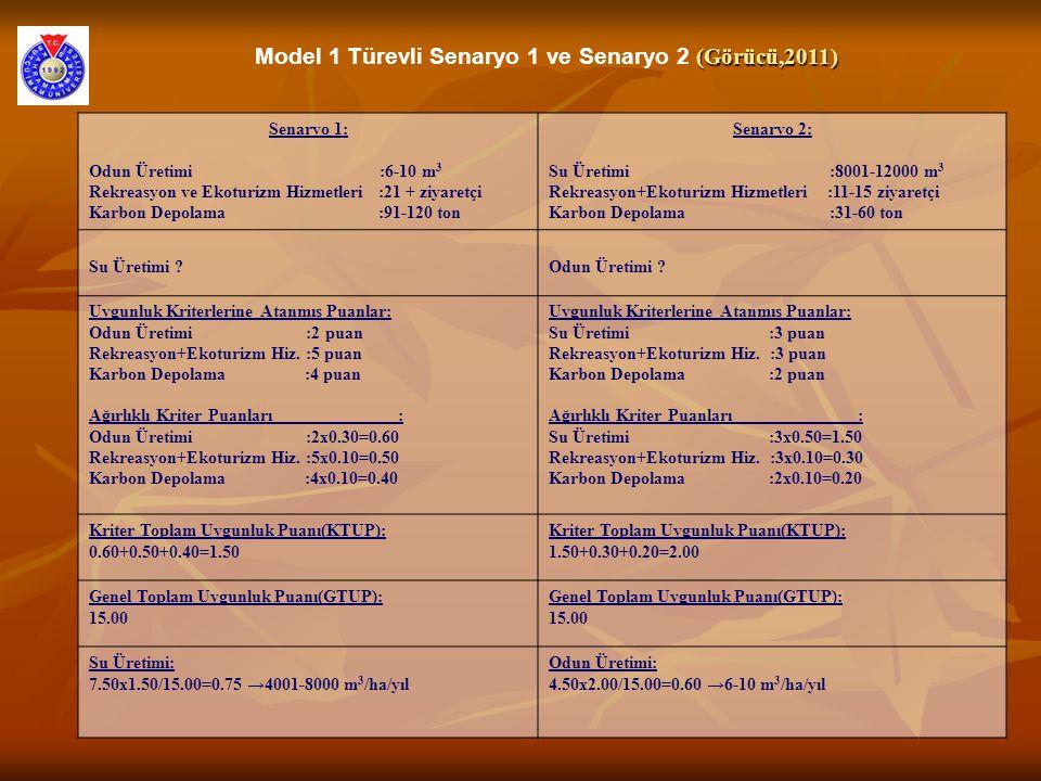 Model 1 Türevli Senaryo 1 ve Senaryo 2 (Görücü,2011)