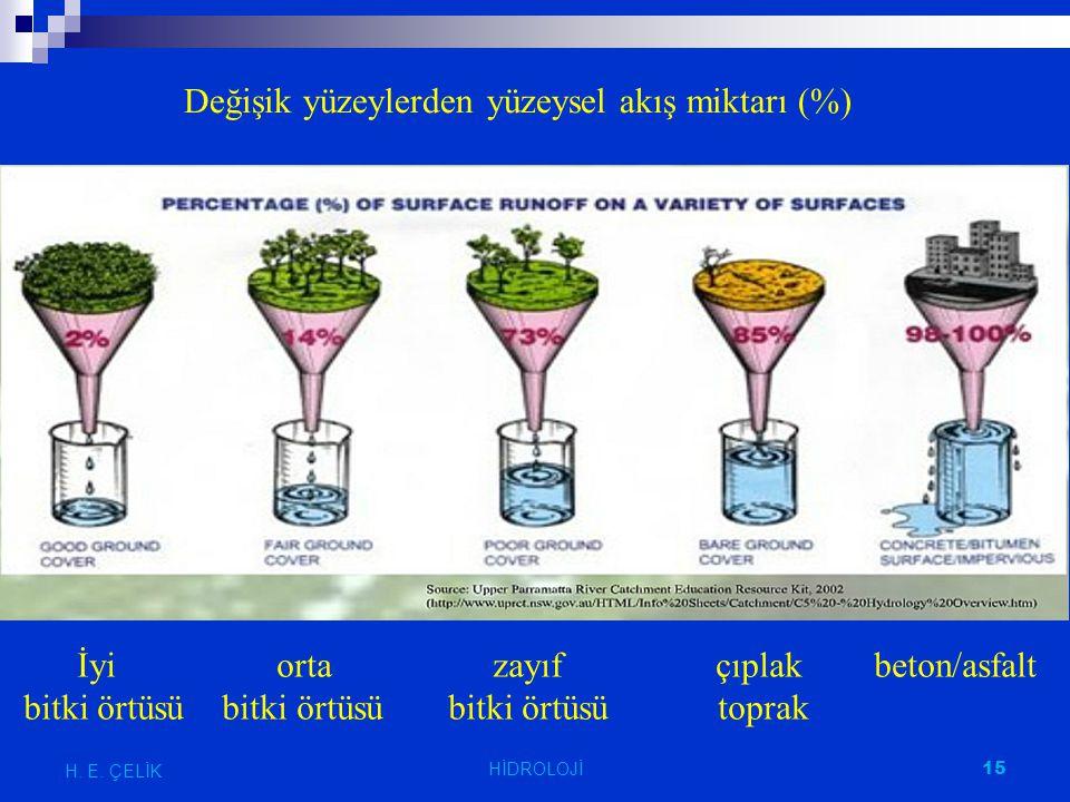 Değişik yüzeylerden yüzeysel akış miktarı (%)