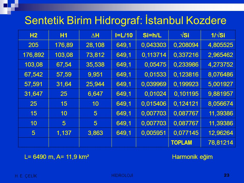Sentetik Birim Hidrograf: İstanbul Kozdere