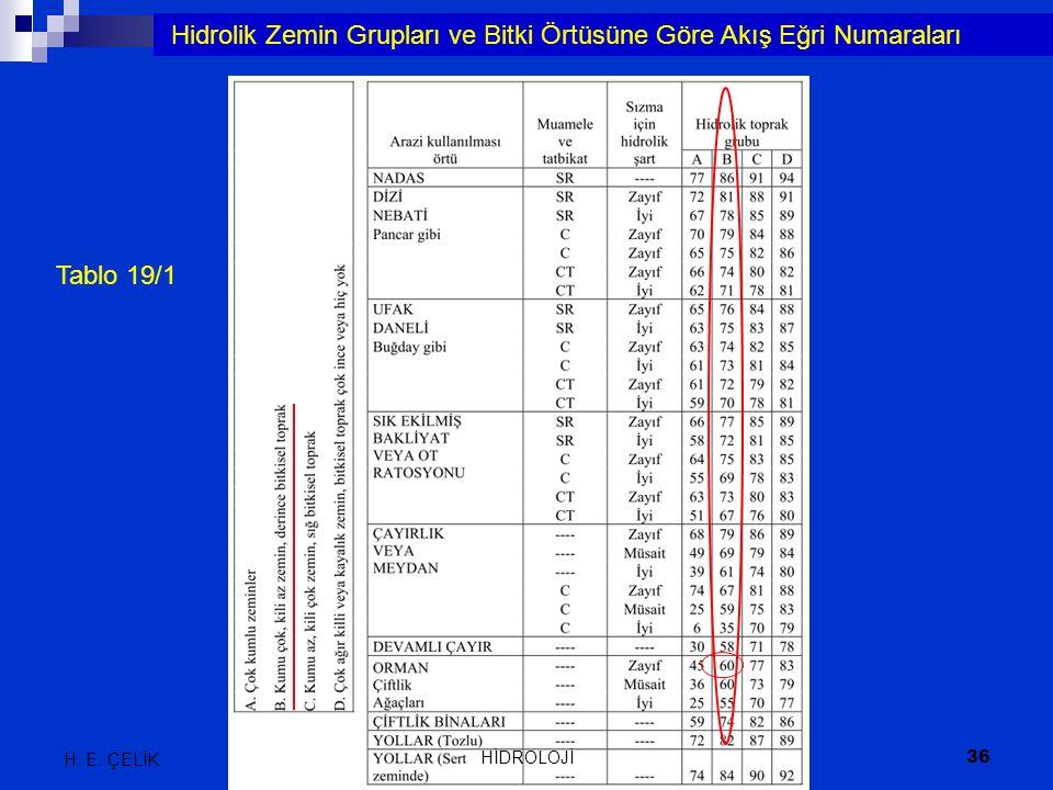 Hidrolik Zemin Grupları ve Bitki Örtüsüne Göre Akış Eğri Numaraları