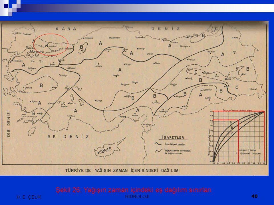 Şekil 26: Yağışın zaman içindeki eş dağılım sınırları