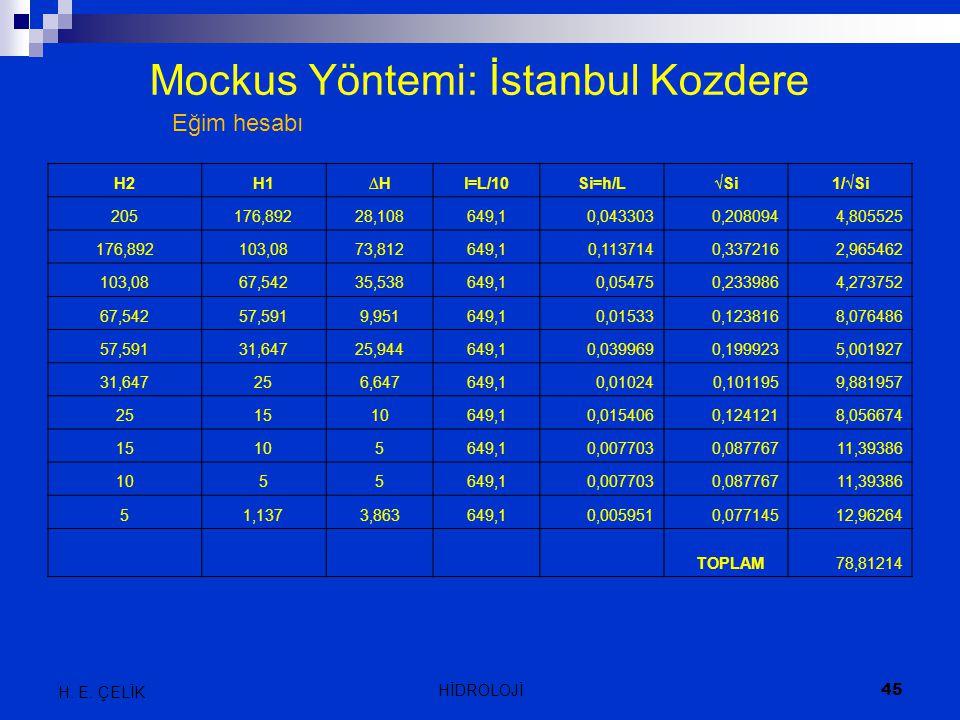 Mockus Yöntemi: İstanbul Kozdere
