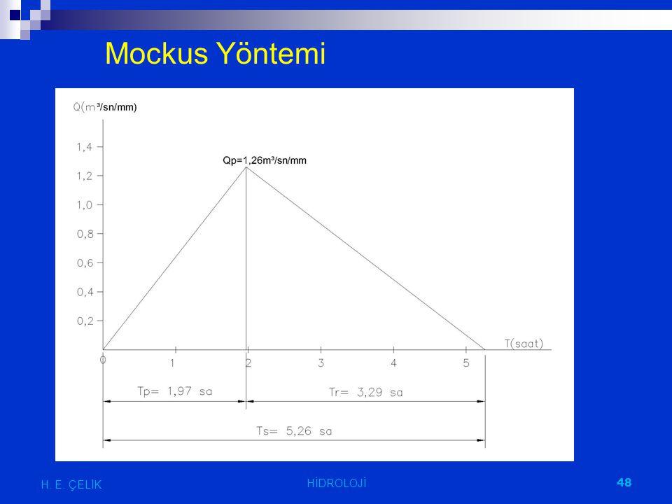 Mockus Yöntemi H. E. ÇELİK HİDROLOJİ