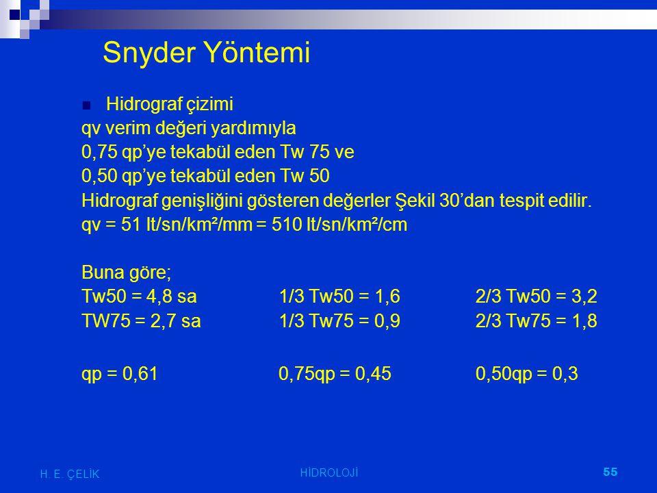 Snyder Yöntemi Hidrograf çizimi qv verim değeri yardımıyla