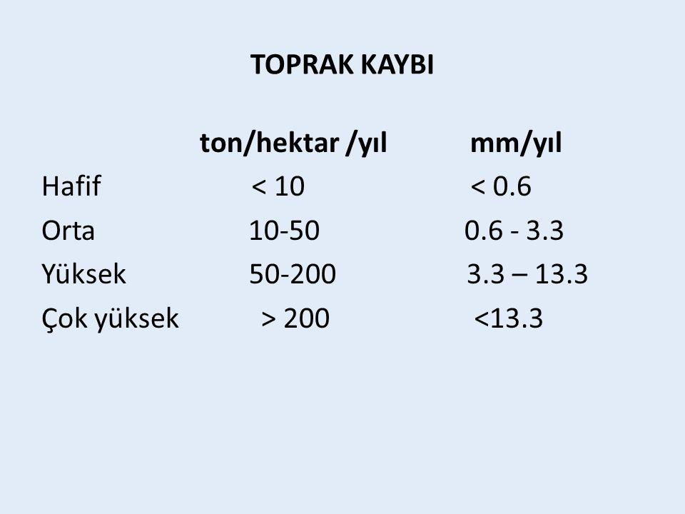 TOPRAK KAYBI ton/hektar /yıl mm/yıl Hafif < 10 < 0.6 Orta 10-50 0.6 - 3.3 Yüksek 50-200 3.3 – 13.3 Çok yüksek > 200 <13.3