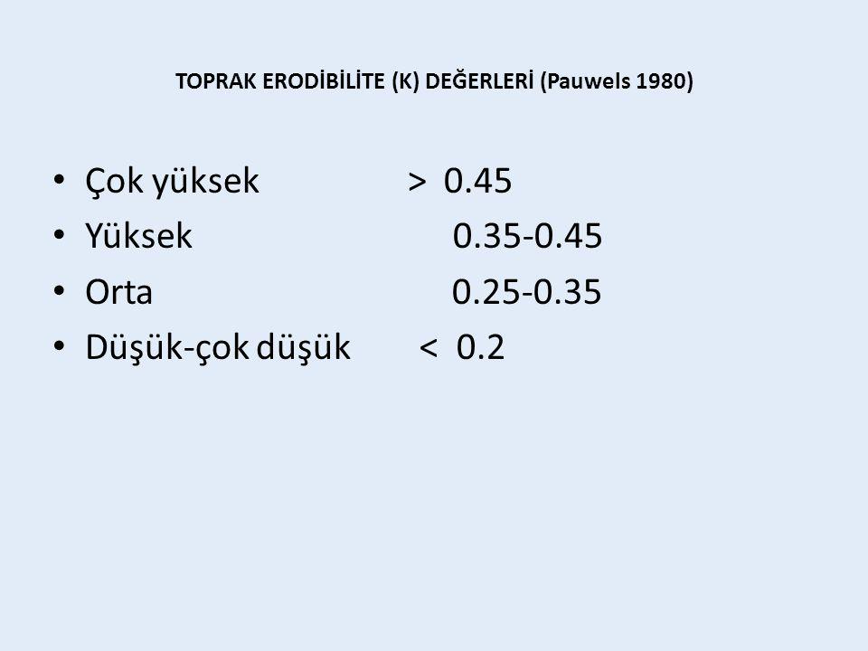 TOPRAK ERODİBİLİTE (K) DEĞERLERİ (Pauwels 1980)