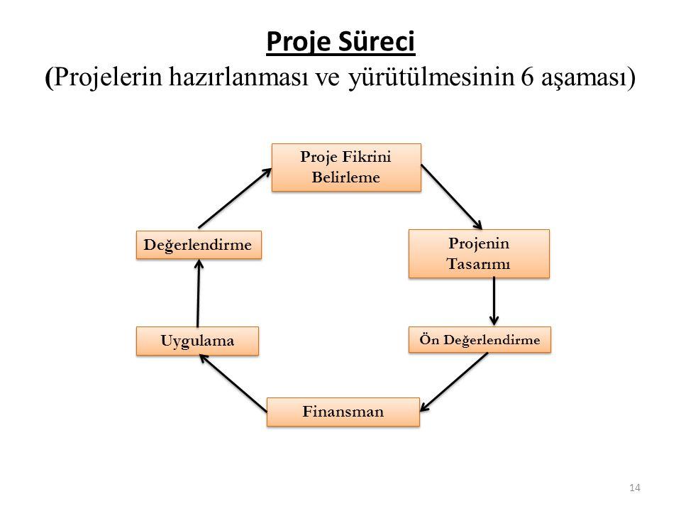 Proje Süreci (Projelerin hazırlanması ve yürütülmesinin 6 aşaması)