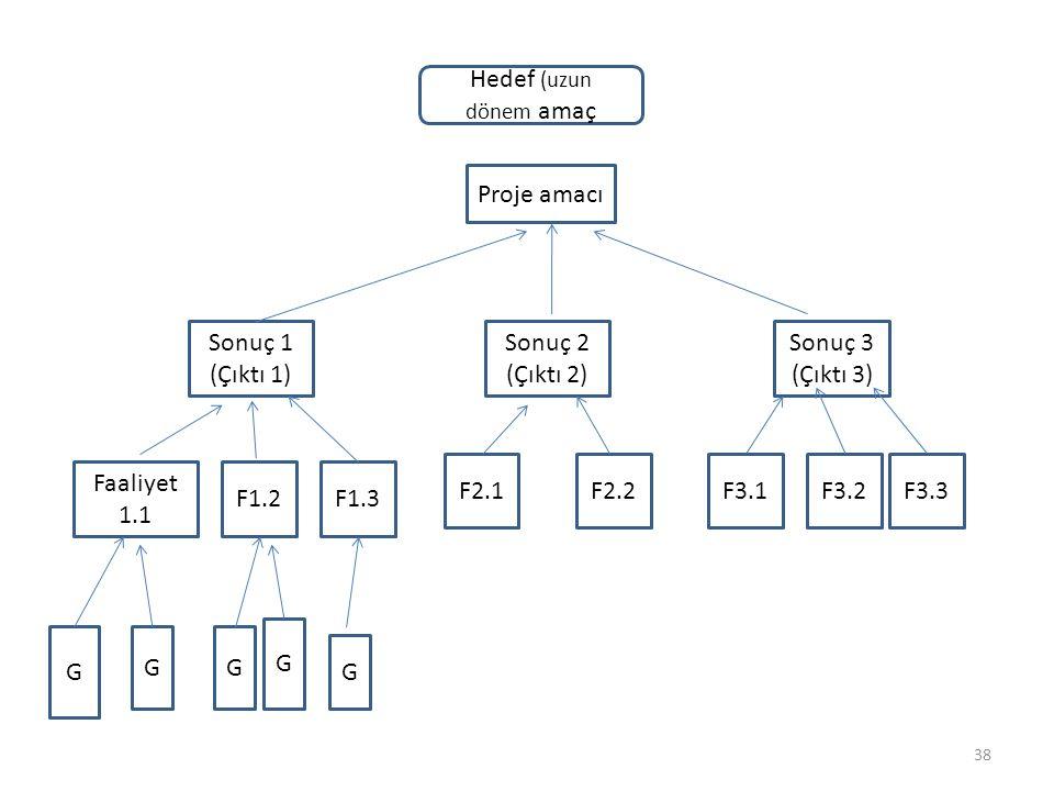 Hedef (uzun dönem amaç Proje amacı. Sonuç 1. (Çıktı 1) Sonuç 2. (Çıktı 2) Sonuç 3. (Çıktı 3) F2.1.