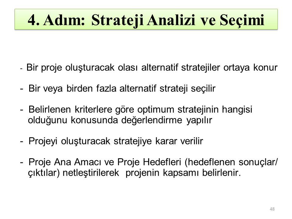 4. Adım: Strateji Analizi ve Seçimi