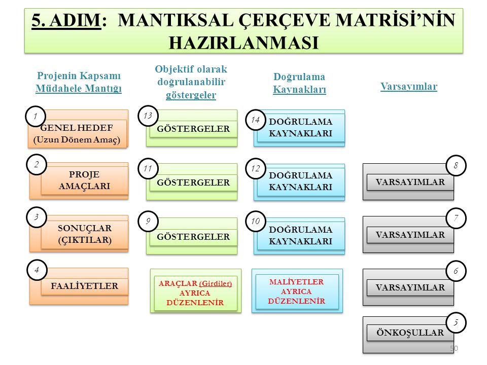 5. ADIM: MANTIKSAL ÇERÇEVE MATRİSİ'NİN HAZIRLANMASI