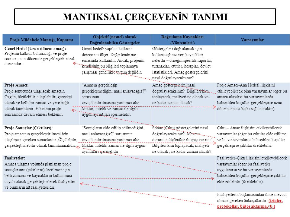 MANTIKSAL ÇERÇEVENİN TANIMI