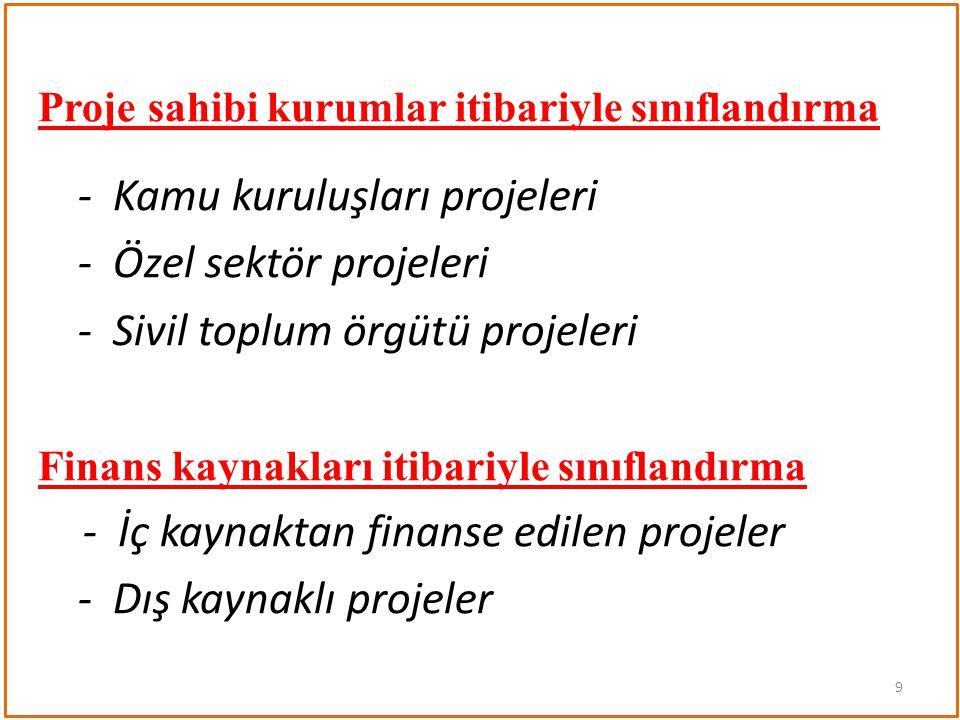 Proje sahibi kurumlar itibariyle sınıflandırma