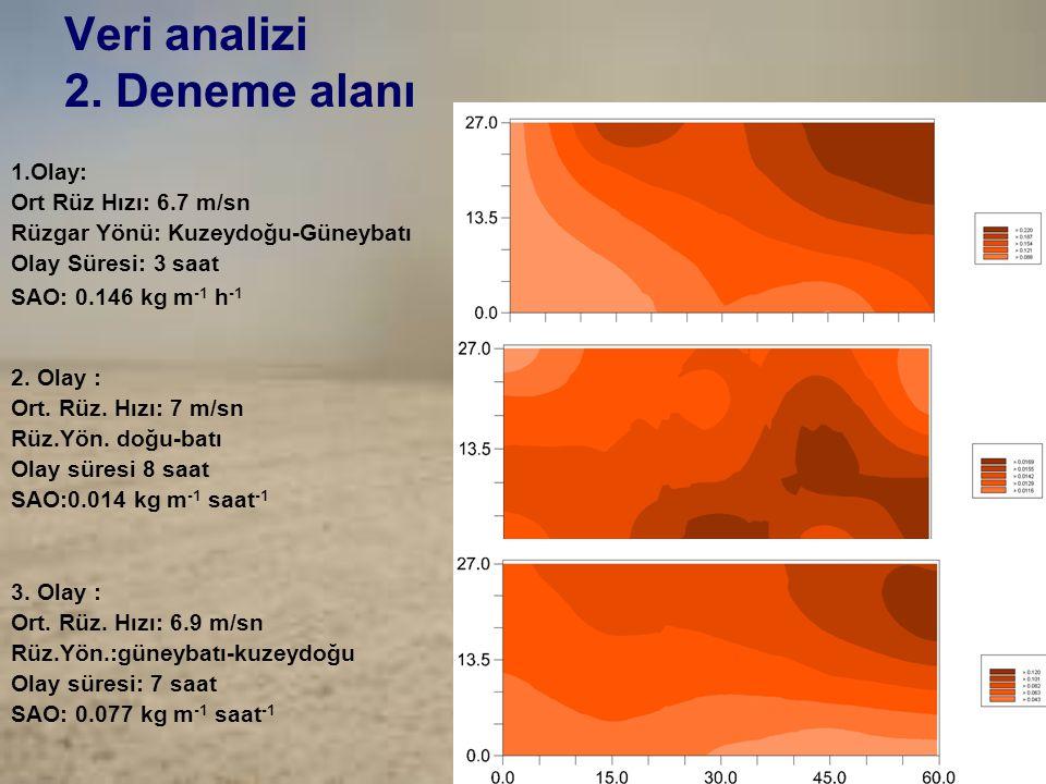 Veri analizi 2. Deneme alanı