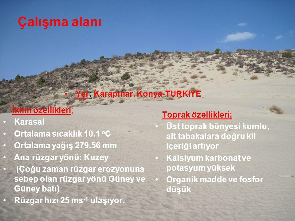 Çalışma alanı Yer: Karapınar, Konya-TURKIYE İklim özellikleri; Karasal