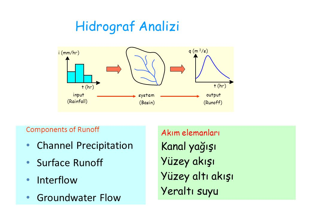 Hidrograf Analizi Channel Precipitation Surface Runoff Interflow