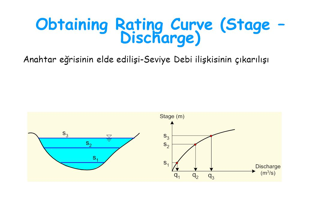 Obtaining Rating Curve (Stage – Discharge)