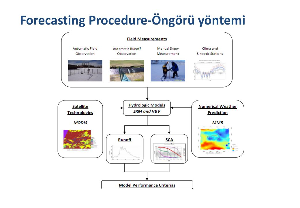 Forecasting Procedure-Öngörü yöntemi