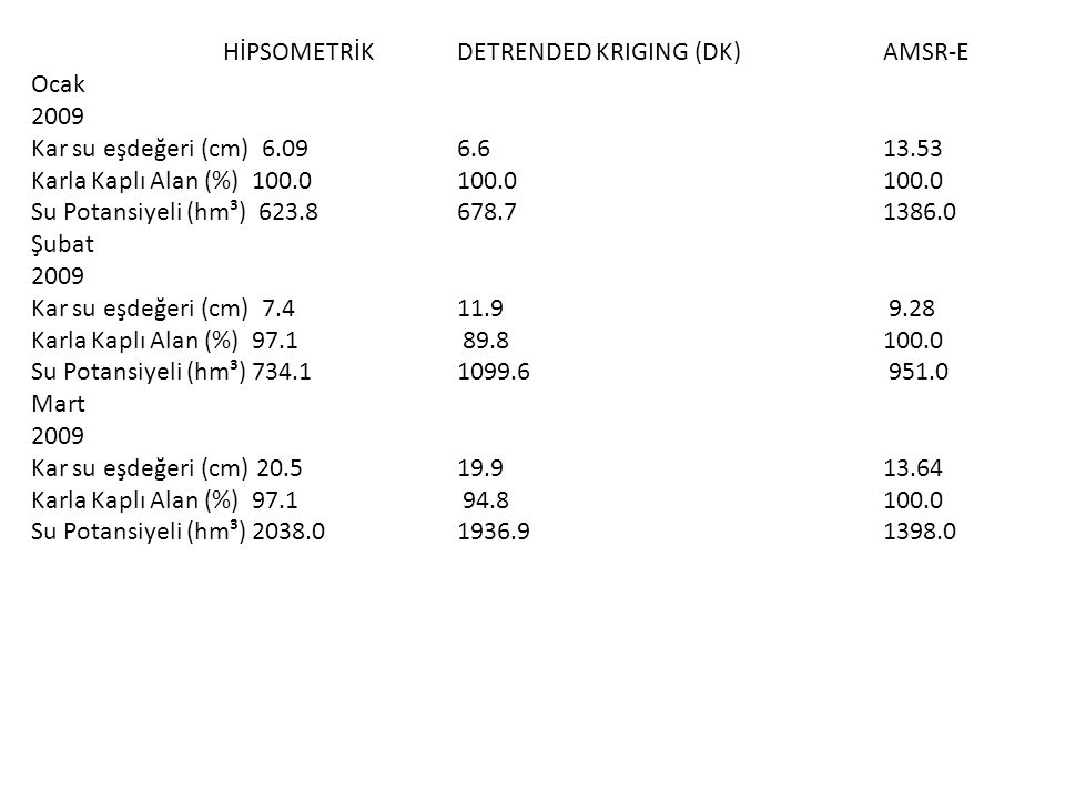 HİPSOMETRİK DETRENDED KRIGING (DK) AMSR-E