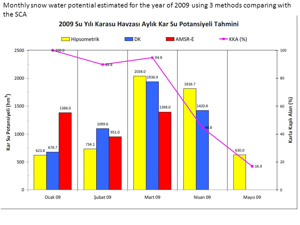 Monthly snow water potential estimated for the year of 2009 using 3 methods comparing with the SCA